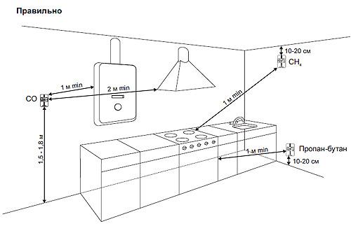 Варианты установки бытовых газоанализаторов на кухне