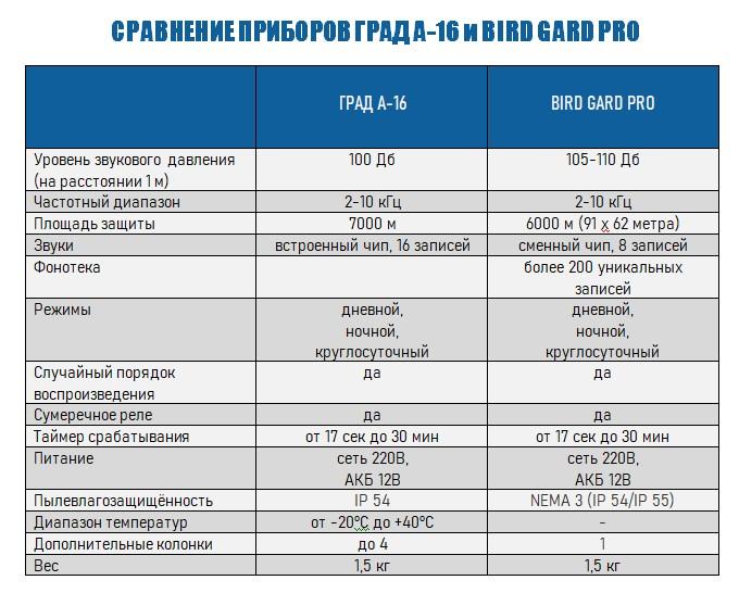 Сравнение моделей ГРАД А-16 и BIRD GARD PRO