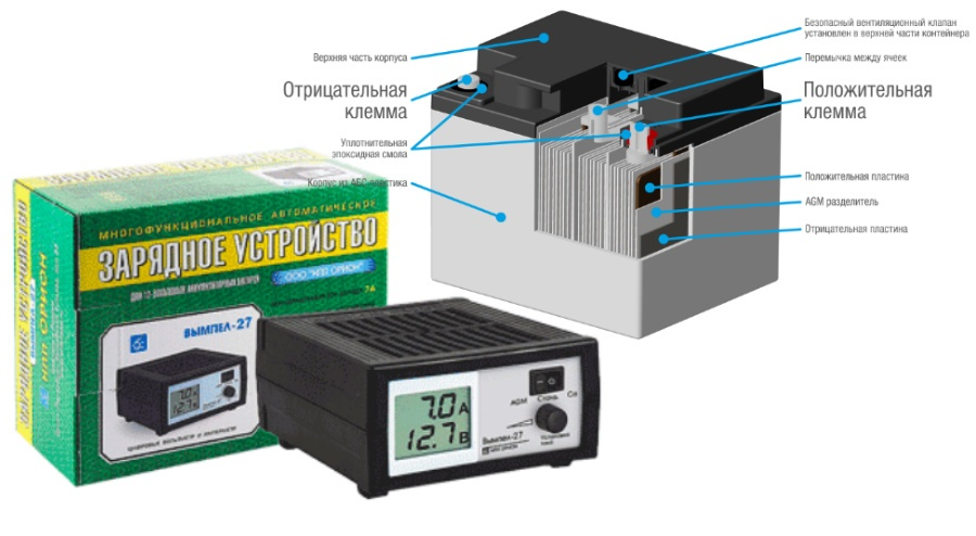 Зарядное устройство позволяет зарядить бортовой аккумулятор в домашних условиях